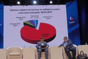 Объявлены предварительные результаты выборов губернатора Курской области