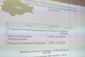Больше 81 процента курян проголосовали за Романа Старовойта