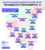 В Курской области самый высокий показатель активных случаев коронавируса среди регионов Черноземья