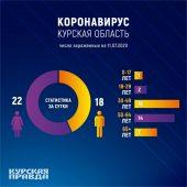 В Курской области у 7 пенсионеров обнаружили коронавирус