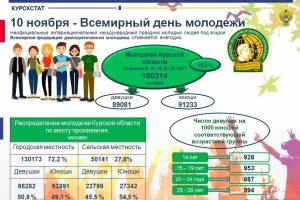В Курской области проживает 180 тысяч молодежи