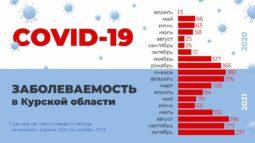 Как в Курской области распространялся ковид – статистика и выводы